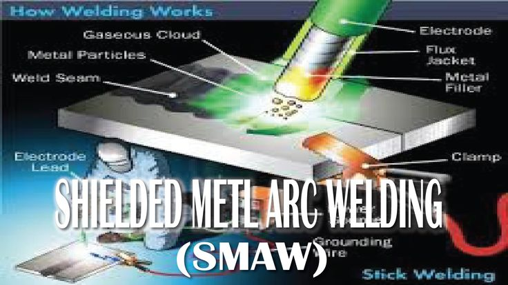an analysis of the methods of shielded metal arc welding Flux shielded manual metal arc welding is the simplest of all the arc welding processes the equipment can be portable and the cost is fairly low.