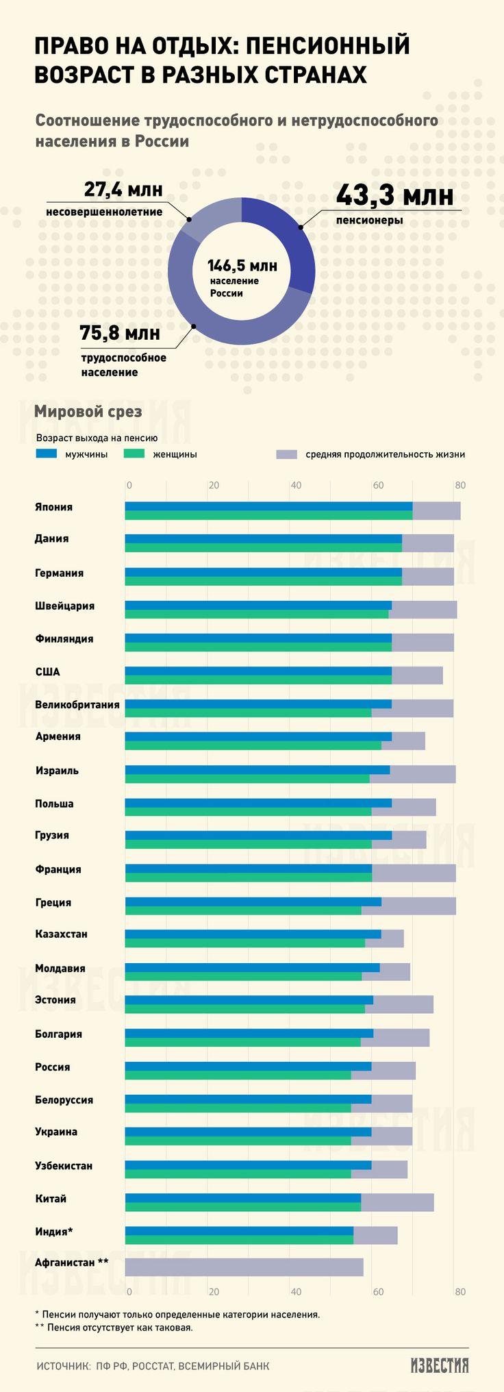 Заслуженный отдых: возраст выхода на пенсию в разных странах - Известия