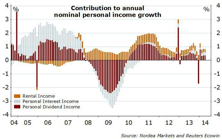 Contribution to annual nominal personal income growth