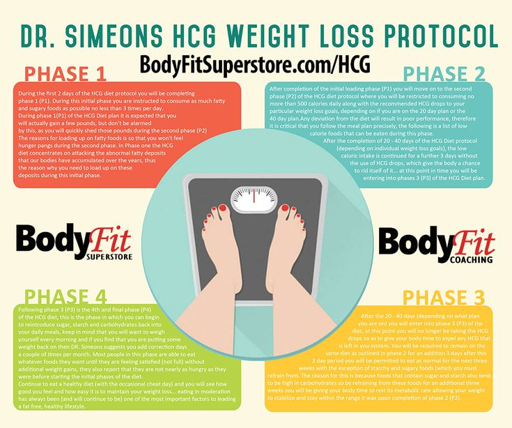 What Are The Best Foods For Success On Hcg Diet