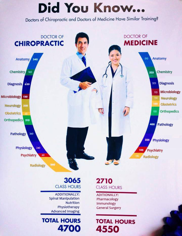 Did you know that Doctors of Chiropractic receive similar training as Medical Doctors?