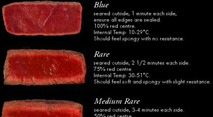 The Ultimate Steak Doneness Chart