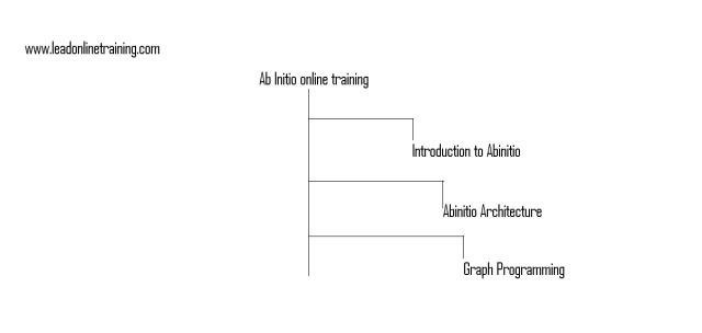 Smart Mind Online Trainings Provides Online Training with Course Duration of 70 HOURS by industry experts, Free Live projects, placements, DEMO's Videos. http://smartmindonlinetraining.com/abinitio-online-training/