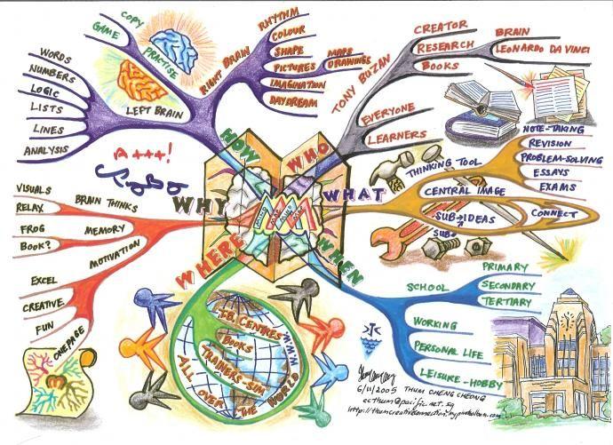 7 Técnicas de Escrita – Gerar, organizar e usar ideias (mind mapping) #recursosdoescritor