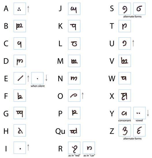 Extrêmement Plus de 25 idées tendance dans la catégorie Langue elfique sur  ZS62