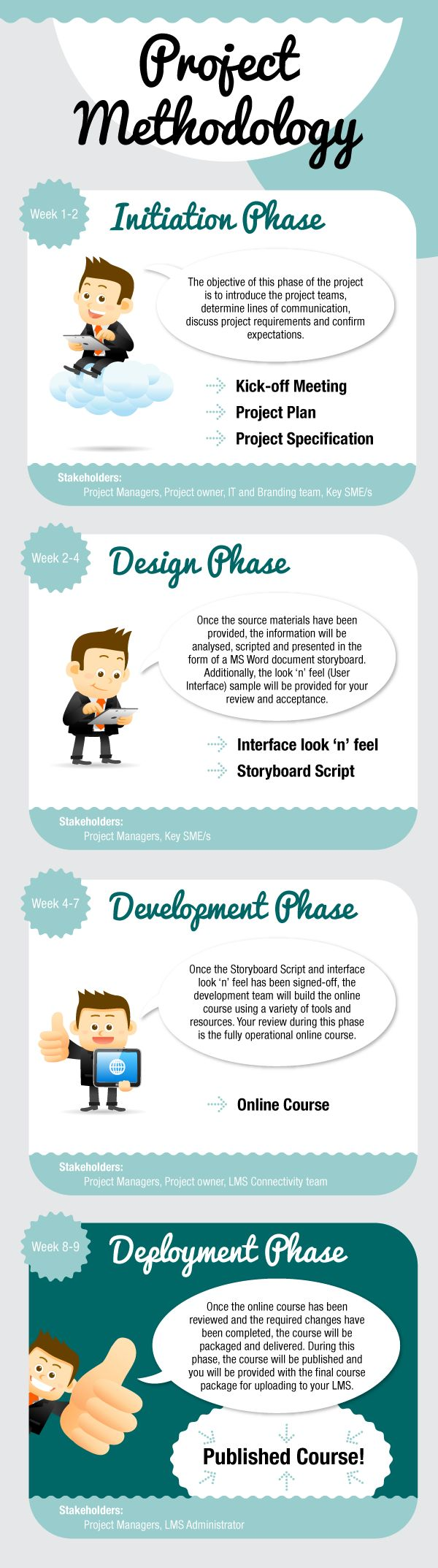 Project Methodology Summary