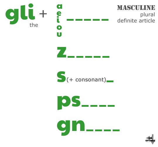 GLI, masculine plural definite article and when to use on Via Optimae, http://www.viaoptimae.com/2014/05/definite-articles-plural.html