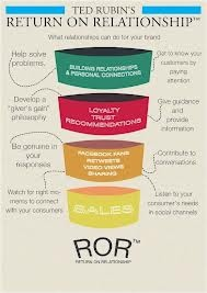 ROR, Return on Relationship™, Interview for Social Enterprise 2012   Straight Talk   Ted Rubin