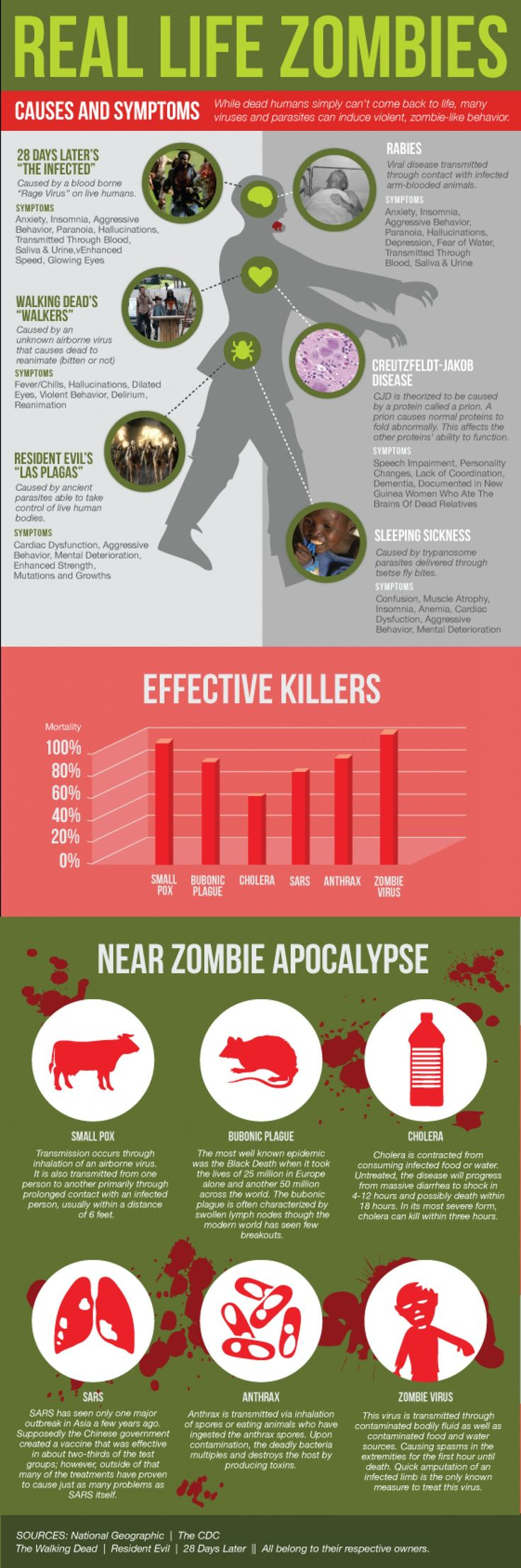 Infographic to map real diseases with fictional