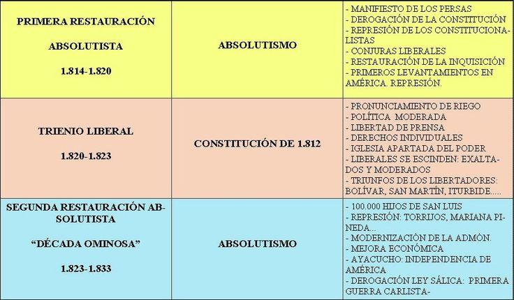 HISTORIALICINIO II: TEMA 2. LA CRISIS DEL ANTIGUO RÉGIMEN (1808-1833)