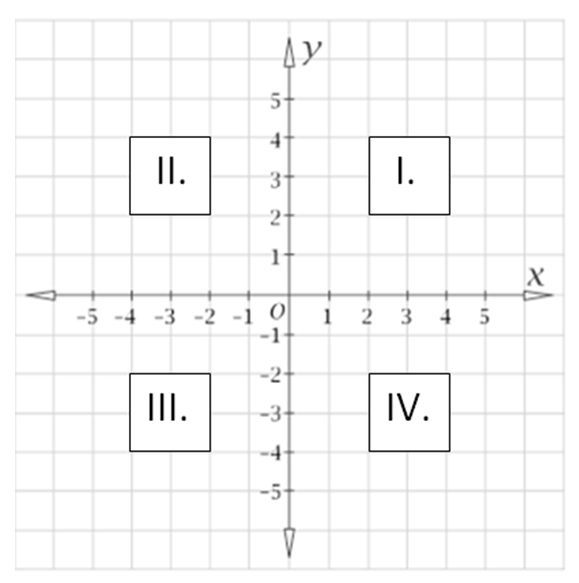 Linear Function, Free Math Worksheets