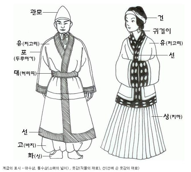Basic attires of the Three Kingdoms of Korea(BC57-AD668): Goguryeo, Baekje, Silla #hanbok #삼국시대 #한복