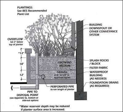 Image Result For Concrete Retaining Wall Cross Section
