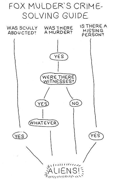 accurate representation of Mulder's brain