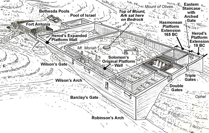 temple mount retaining wall