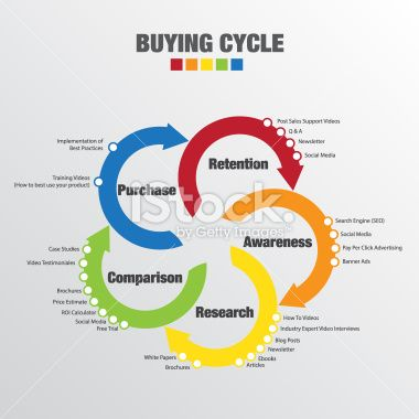 Buying Cycle - Illustration
