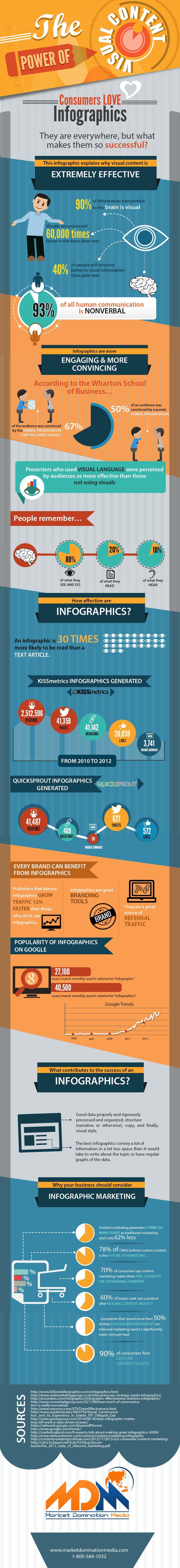 The Power of Visual Content #socialmedia