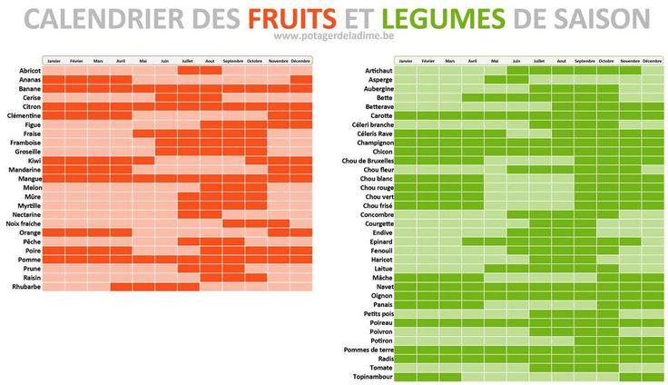 Ces fruits et légumes nocifs pour l'environnement | Fruits ...