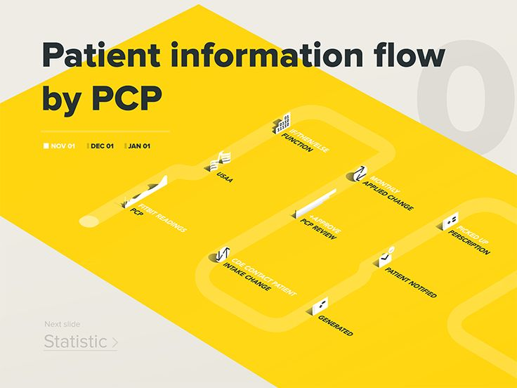 Medical infographic by Ustym Hanulliak