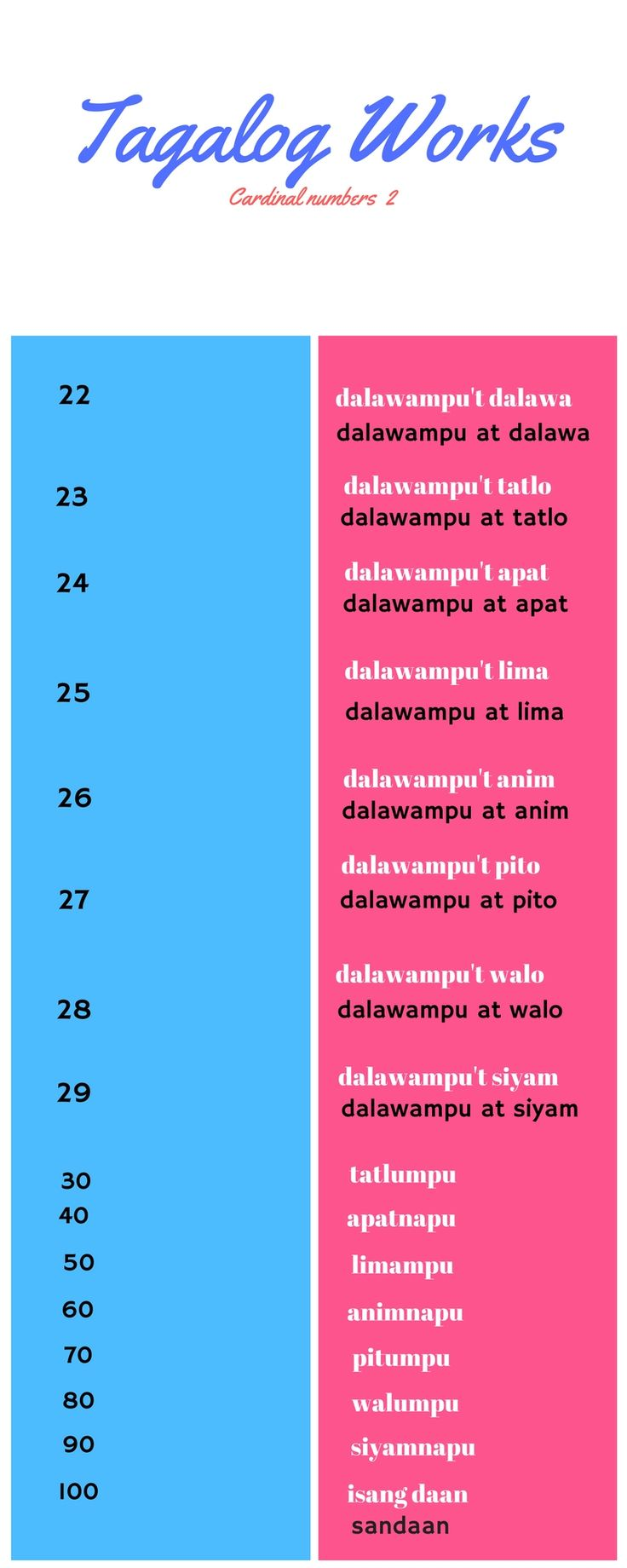 21 Best Numbers In Tagalog Images On Pinterest Numbers Tagalog