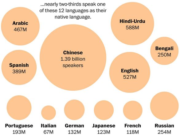 The most useful foreign languages an English speaker can ...