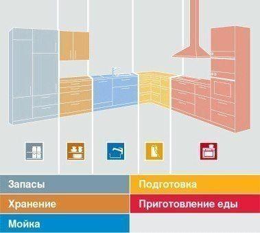 Правила размещения мебели на кухне
