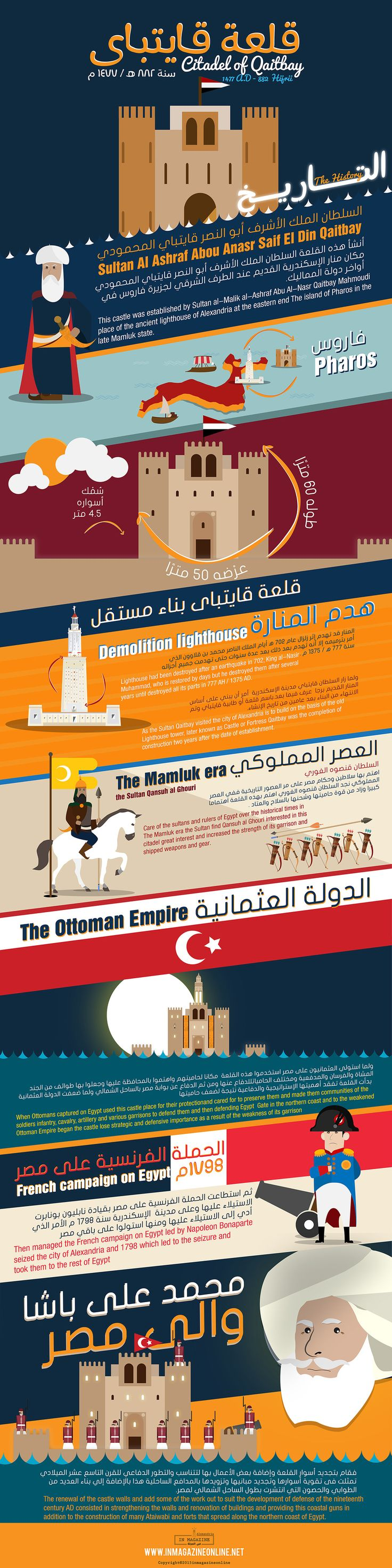 31 best love alexandria infographic images on pinterest citadel of qaitbay the history an infographic about the background history of citadel malvernweather Image collections