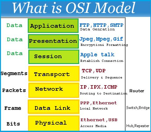 ISO/OSI Model and it s Layers - Physical to Application