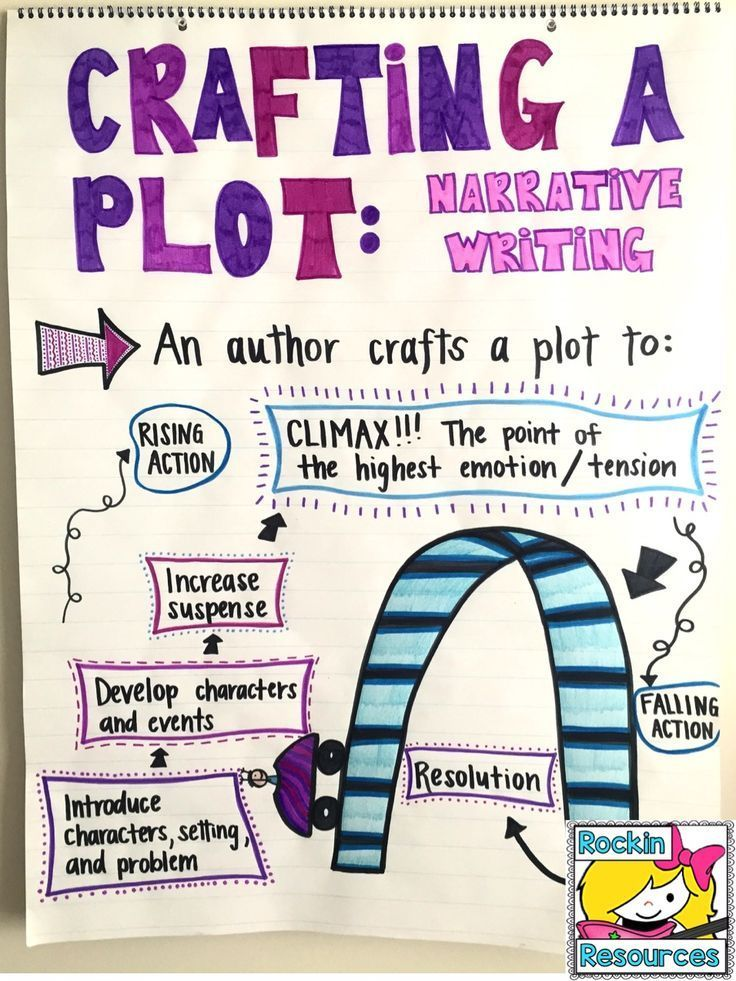 Teach how to craft a plot using suspense and a climax in Narrative Writing with this anchor chart!
