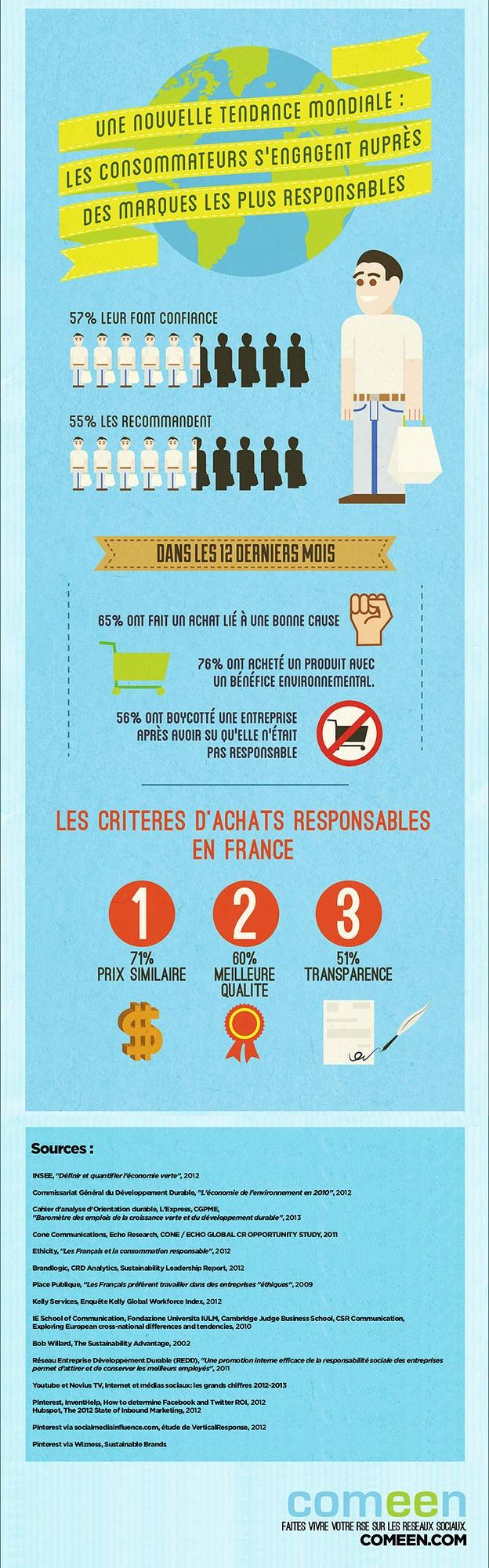 Infographie #RSE : un nouvelle tendance de consommation se dégage - consom'action - Développement Durable - responsable - réseaux sociaux - social media