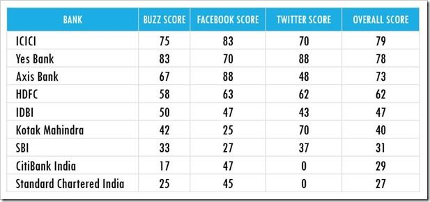 ICICI Is The Most Social Bank, AXIS Bank Rules Facebook, Yes Bank Conquers Twitter