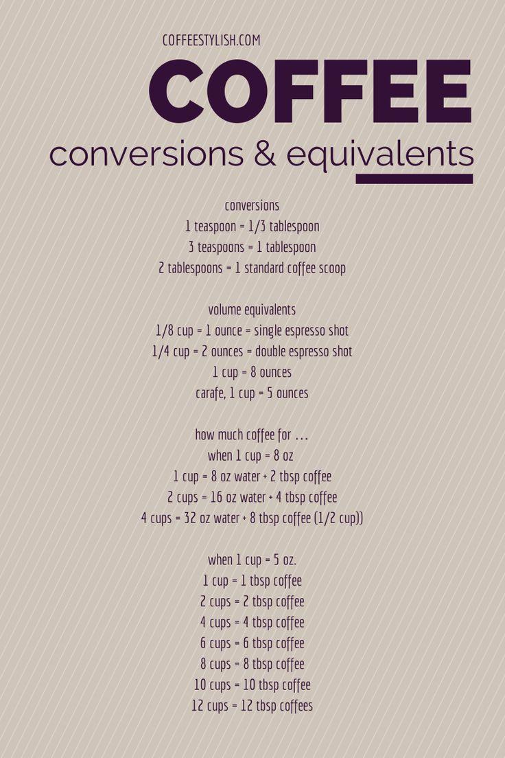 Coffee measurement guide. #CoffeeRecipes
