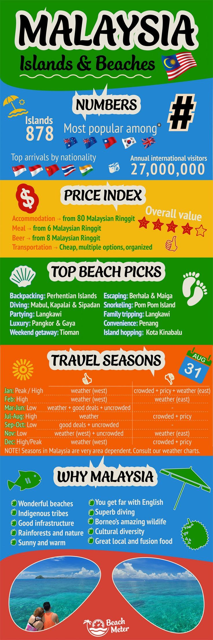 Malaysia borneo travel guide infographic digital