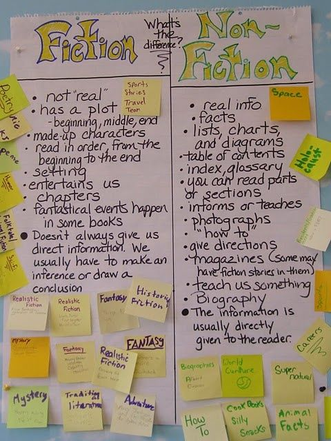 Fiction vs. Non-Fiction-What's the difference? (Fifth grade) students write genres of various types and place on correct columns of the poster.