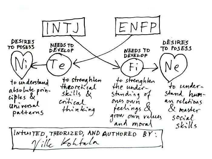 personal experience of an enfp Originally posted by cyamitide infj-enfp is relationship of extinguishment  it's been my personal experience that the infj-enfp (mbti).