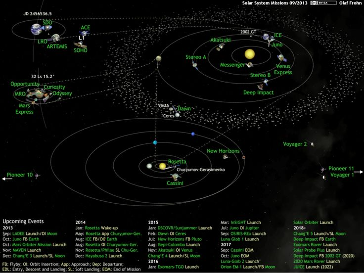 Best 25 Solar system map ideas on Pinterest | Map of