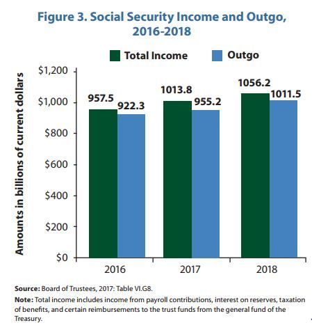 What is the state of #SocialSecurity finances? Find out in our 2017 Trustees Report.