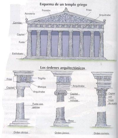 Esquema de un templo griego.