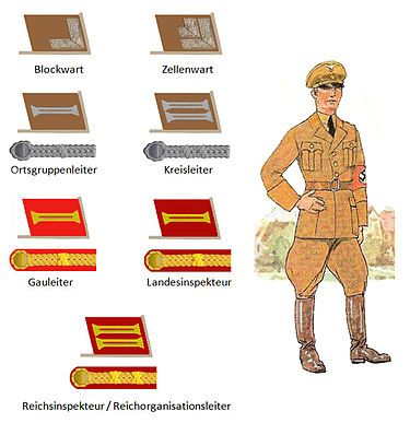 Early Nazi Party ranks, including the shoulder board insignia introduced in 1932  Ranks and insignia of the Nazi Party - Wikipedia, the free encyclopedia