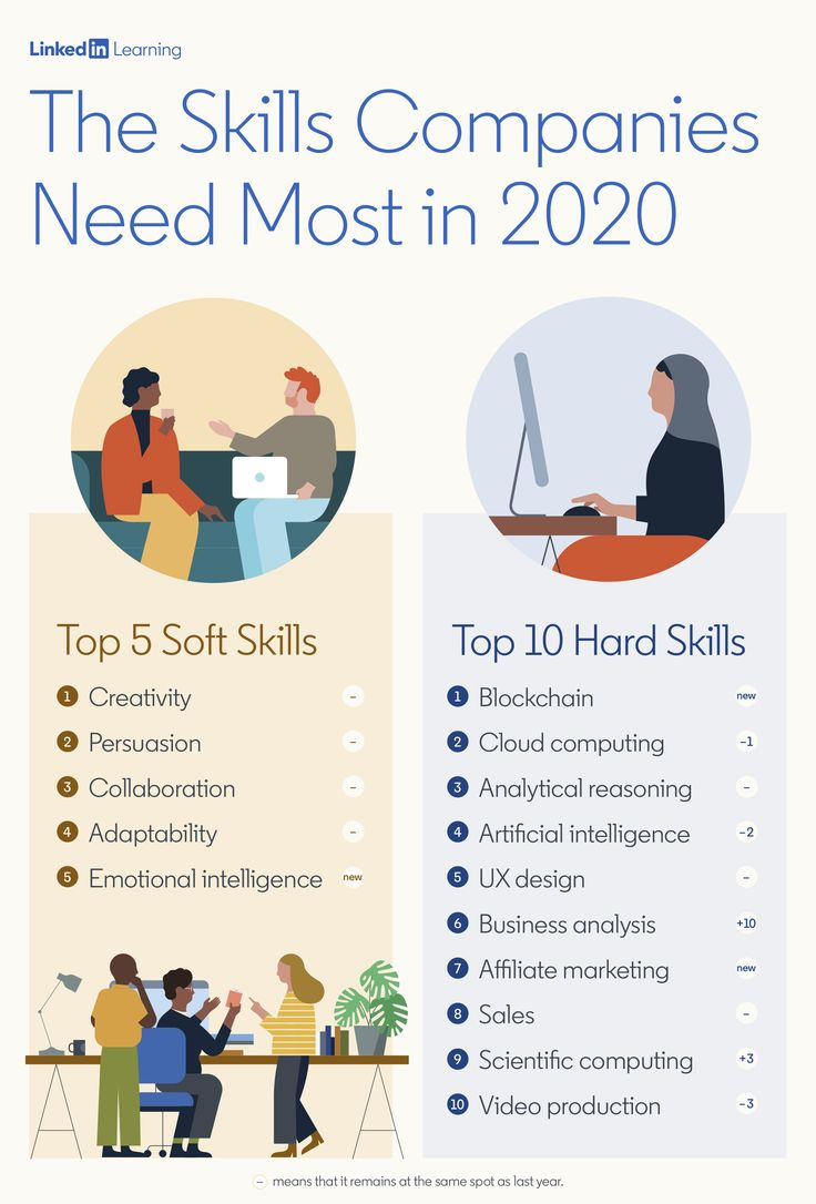 Most In Demand Skills 2020 in 2020 Workplace learning