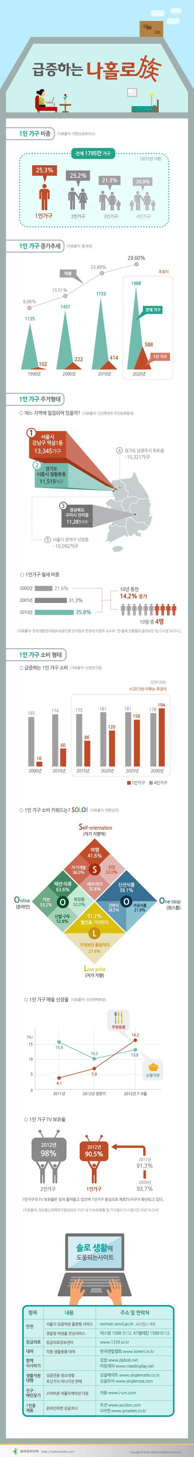 #Infographic [Korean]  급증하는 나홀로족