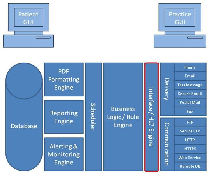 The PCG Platform Interface / HL7 Engine