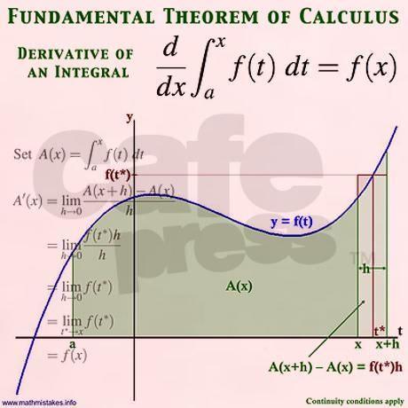 Théorème fondamental du calcul intégral