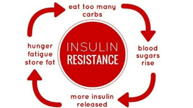 High blood sugar levels causes insulin resistance, retinopathy, diabetes, diabetes mellitus Hyperglycemia is the technical time period for high blood glucose (blood sugar). Excessive blood glucose occurs when the physique has too little insulin or when the physique cannot use insulin correctly.