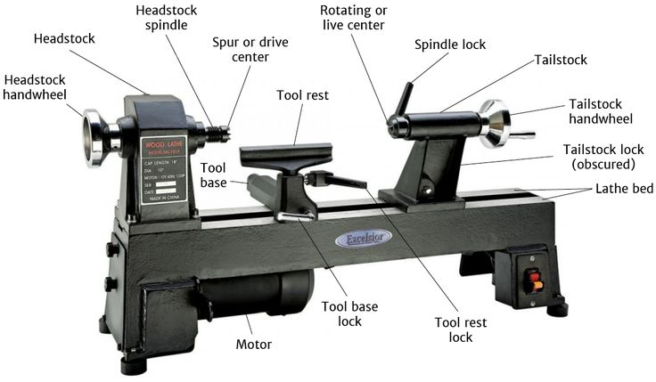 Get walked through the basic anatomy of a lathe! This is great for beginner woodworkers but it doesn't ever hurt to review the basics no matter what level woodworker you are! #backtothebasics #basiclatheanatomy #rockler