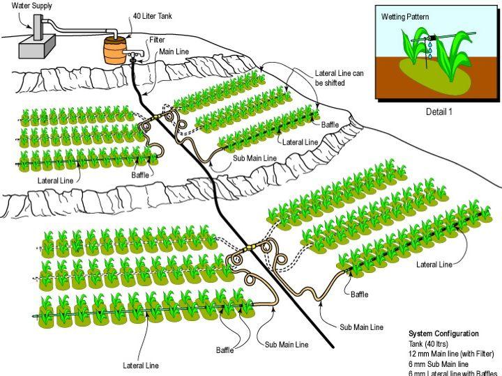 Best 25 Irrigation system design ideas on Pinterest