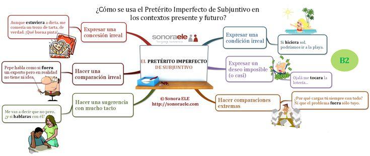 B2 - El Pretérito Imperfecto de Subjuntivo no sólo se usa en contexto pasado.