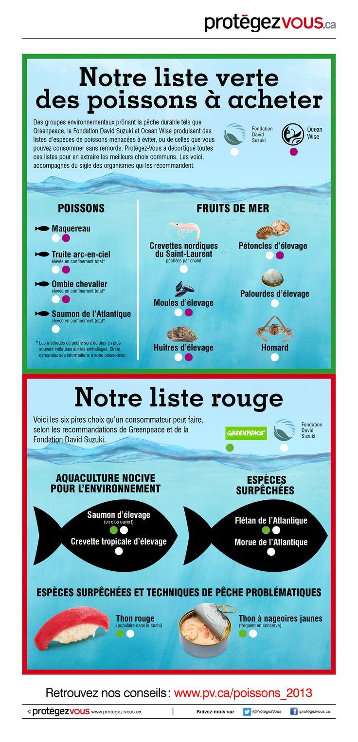 En image: liste verte des poissons et fruits de mer à acheter | Protégez-Vous.ca