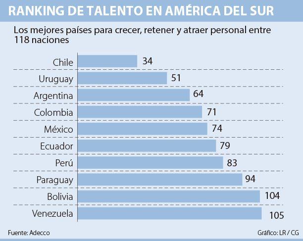 Colombia tiene el puesto 71 en índice de talento
