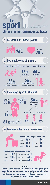 Le sport stimule les performances au travail - Randstad Belgique